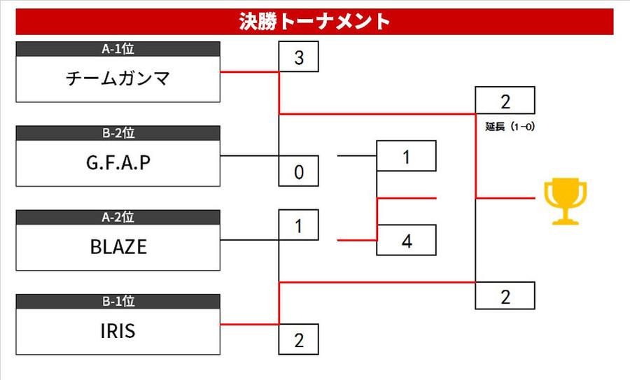 6月リーグ表.jpg