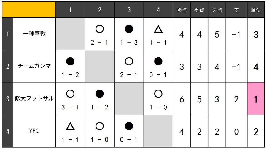 180715Cリーグ表.jpg