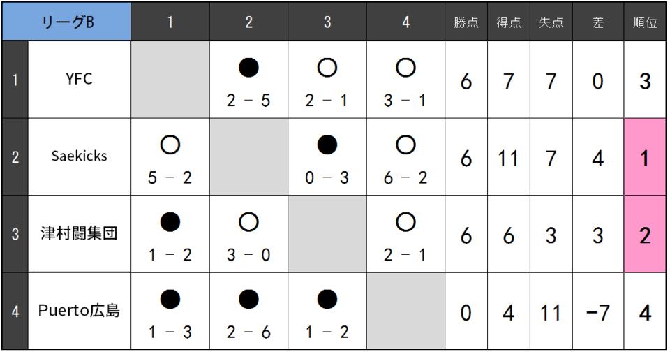 18.07.B② リーグ表.png