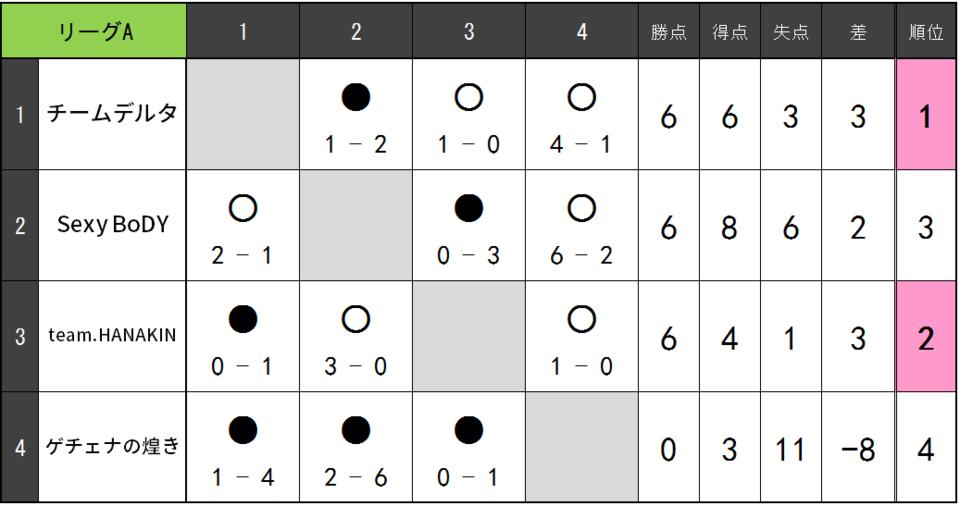 18.07.B リーグ表.png