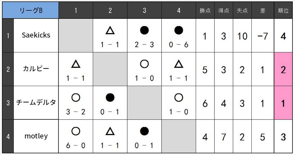 18.0805Bリーグ表02.jpg