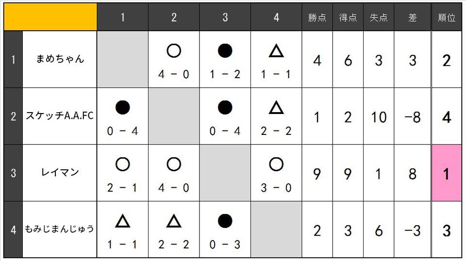 18.09.OVER35.リーグ表.jpg