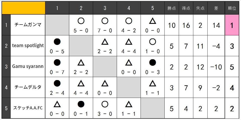 18.10.MIXリーグ表.jpg