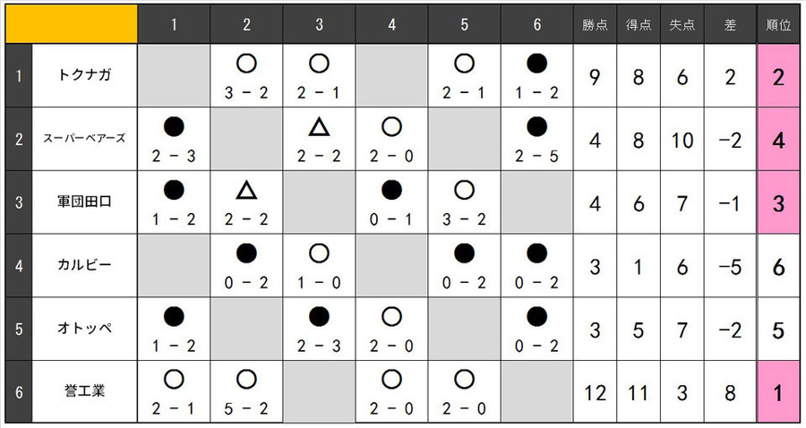 18.1104.B.リーグ表.jpg