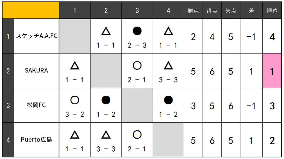 18.12.SBリーグ表.jpg