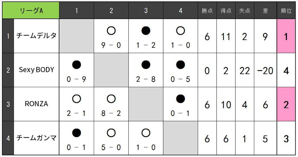 19.1.Cリーグ表A.jpg