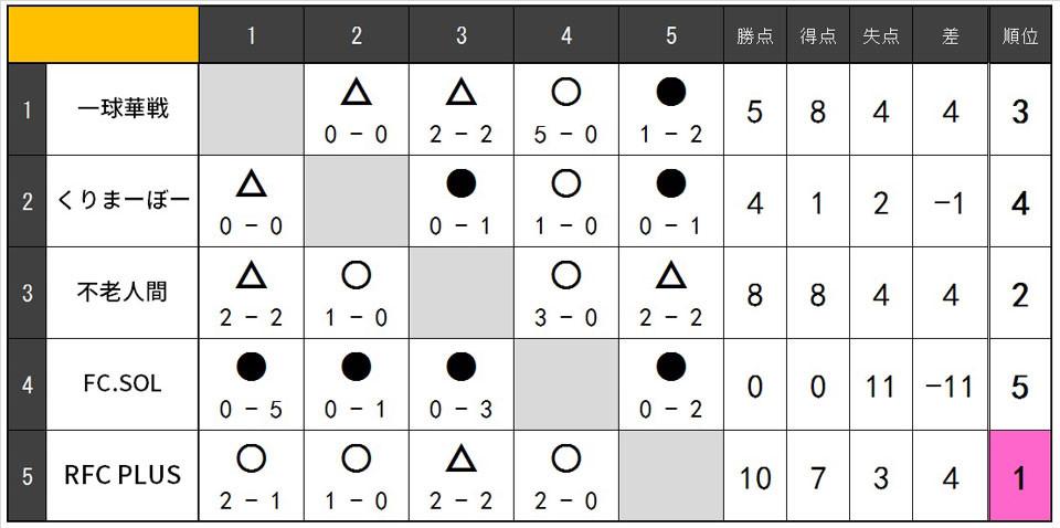 19.1.O35.リーグ表.jpg