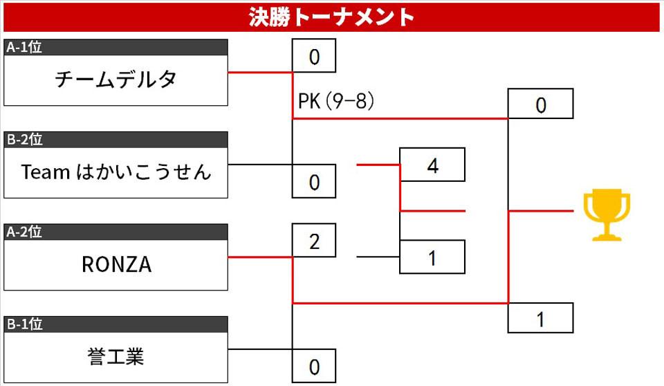 19.1.Cリーグ表トーナメント.jpg