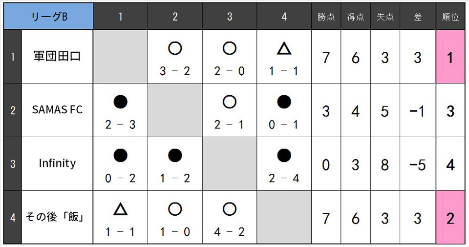 19.1.Bリーグ表2.jpg