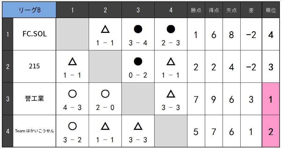 19.1.Cリーグ表B.jpg