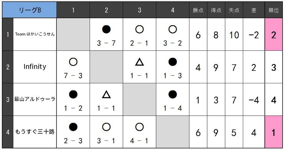 19.2.B.リーグB.jpg