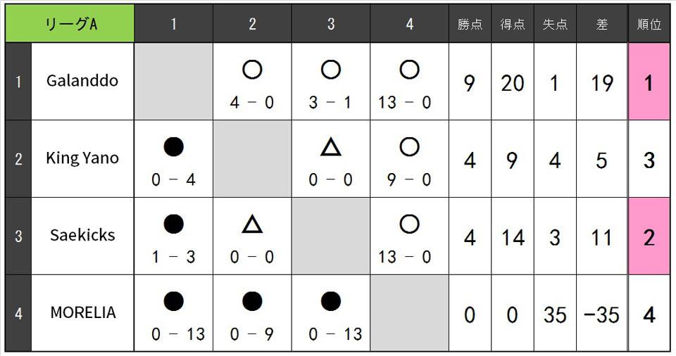 19.2.B.リーグA.jpg