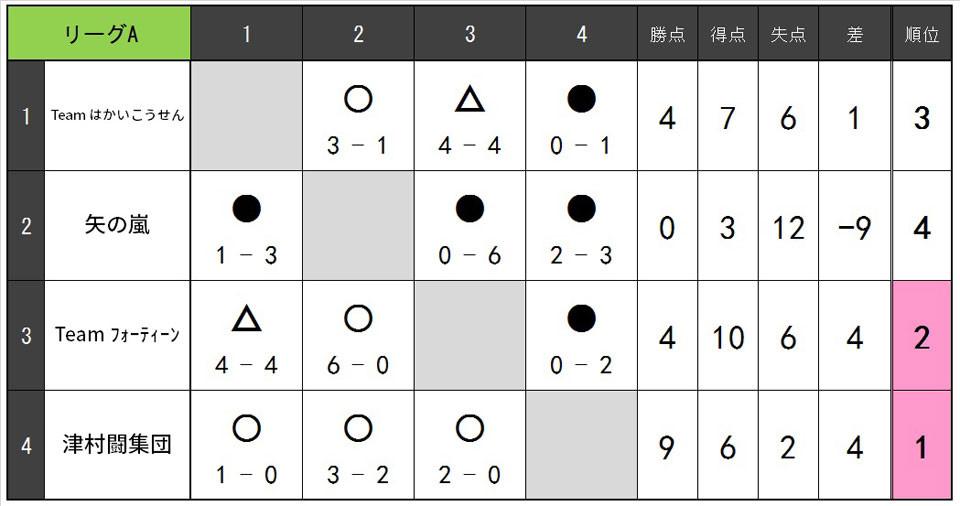 19.4.B.リーグ表A.jpg