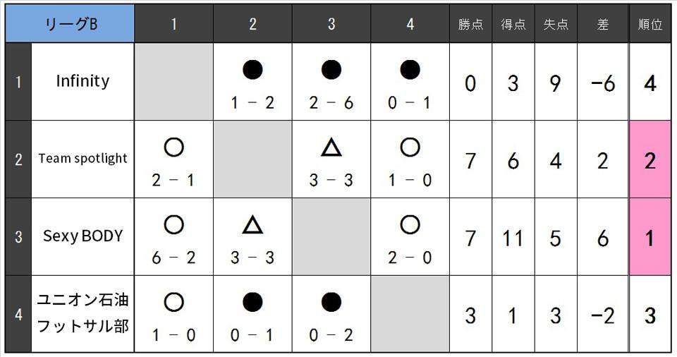 19.4.B.リーグ表B.jpg