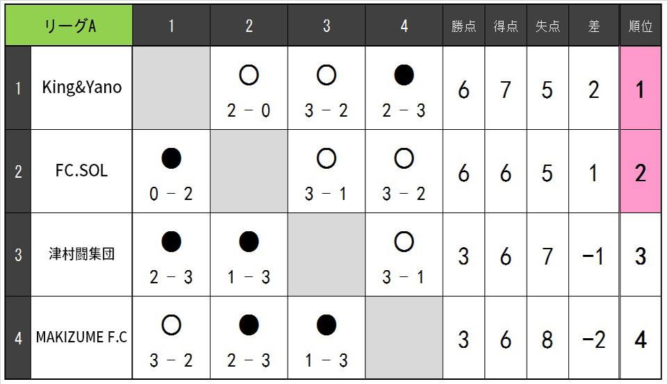 19.5.B.リーグ表A.jpg