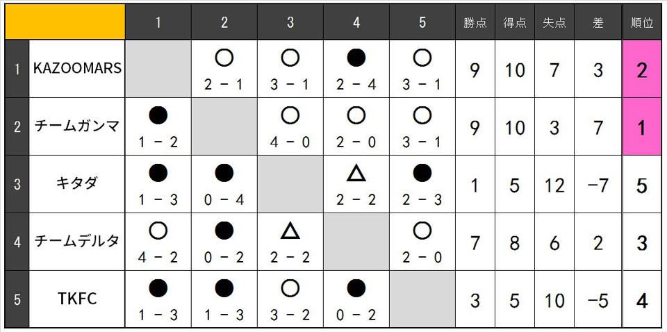 19.5.C.リーグ表.jpg
