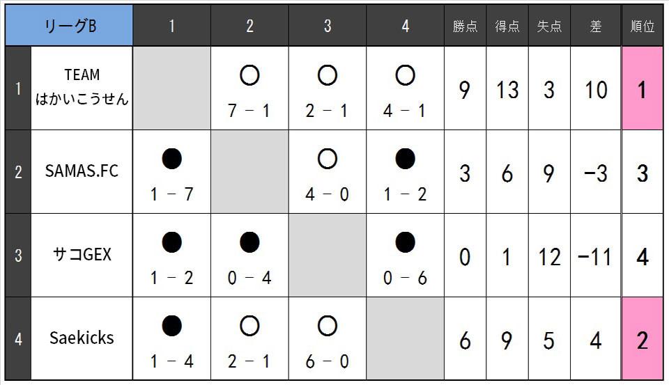 19.5.B.リーグ表B.jpg
