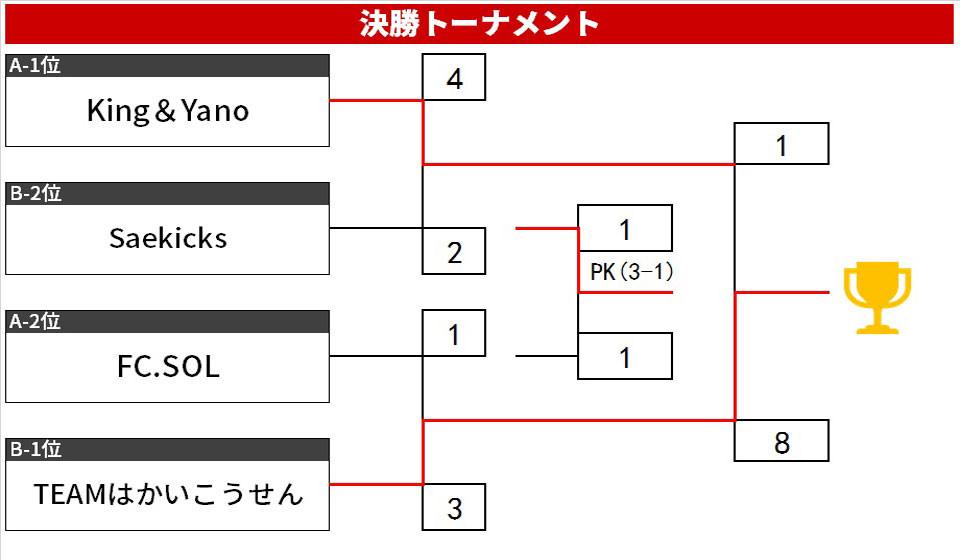 19.5.B.トーナメント.jpg