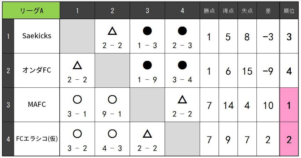19.7.B.リーグA.jpg