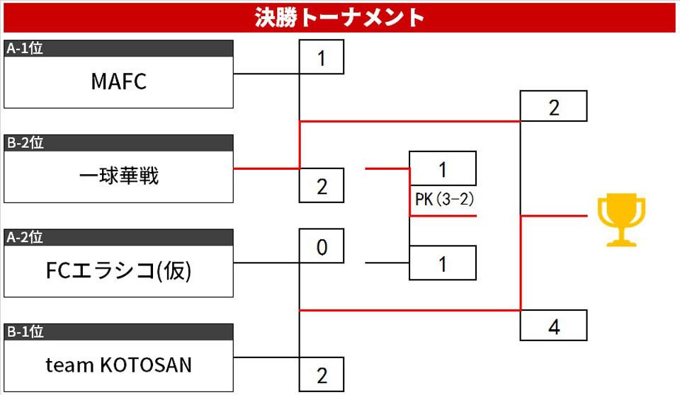 19.7.B.トーナメント.jpg