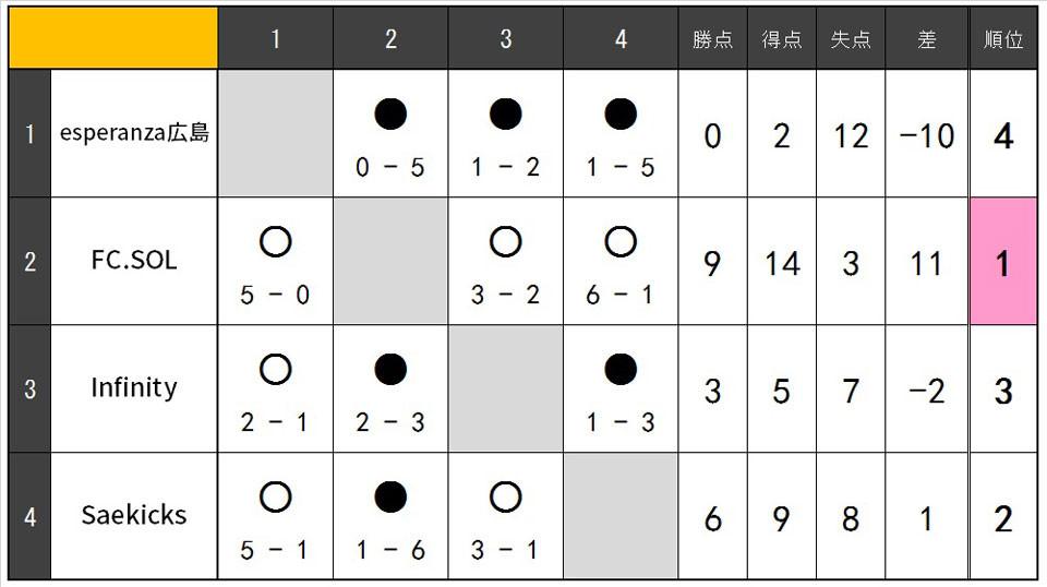 19.8.SBリーグ表.jpg