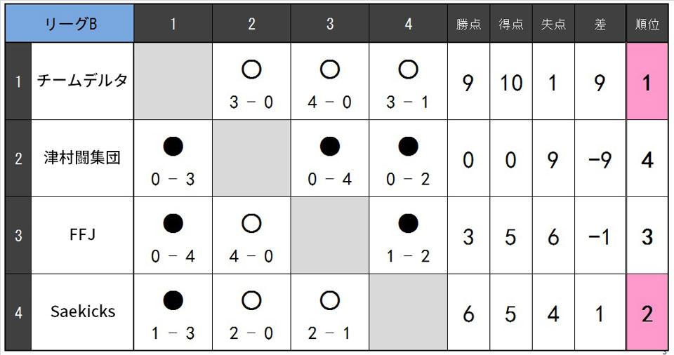 19.9.B.リーグB.jpg