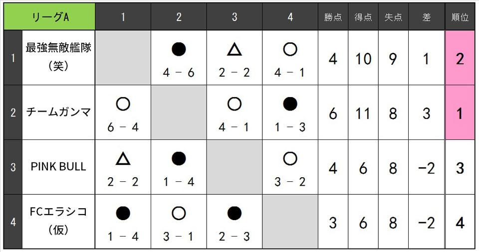 19.9.B.リーグA.jpg