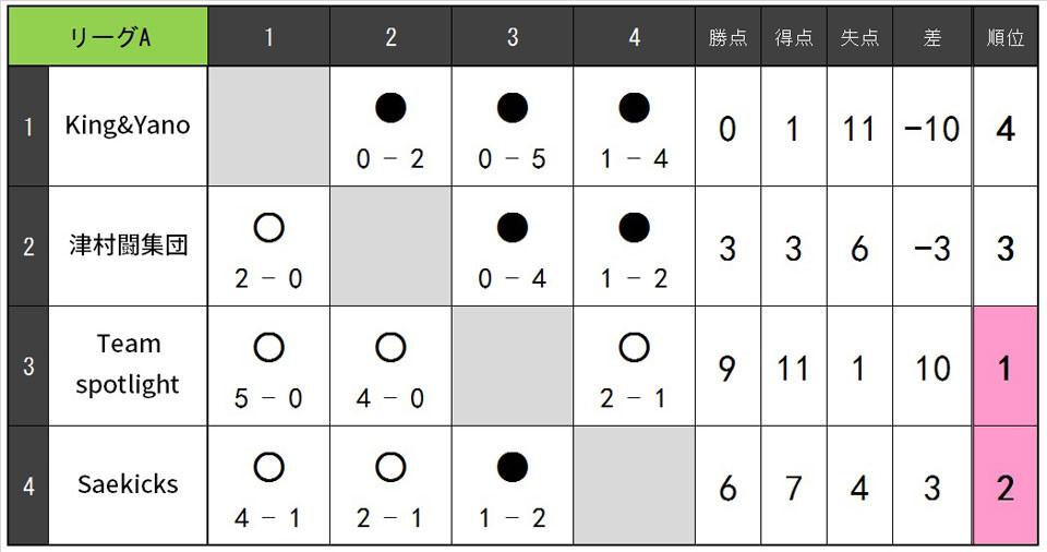 19.10.B.リーグA.jpg