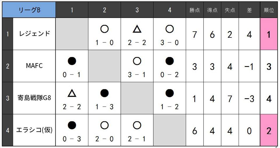 19.11.B.リーグB.jpg