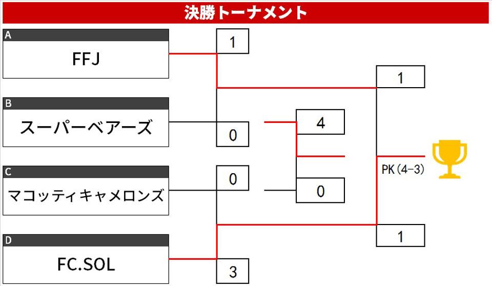 20.1.B.トーナメント.jpg