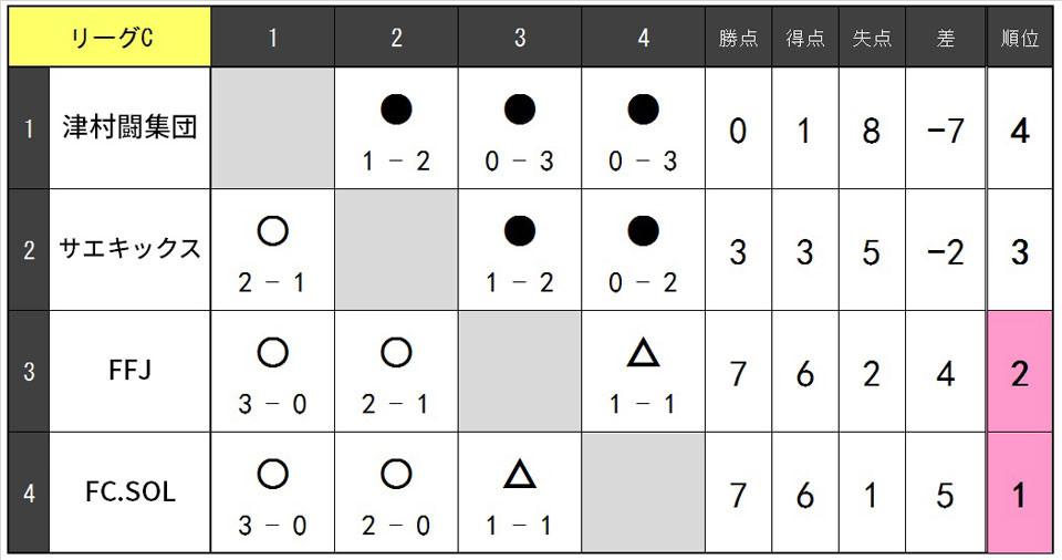 20.1.B.リーグC.jpg