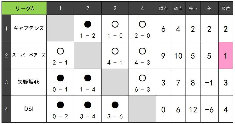 20.1.B.リーグA.jpg