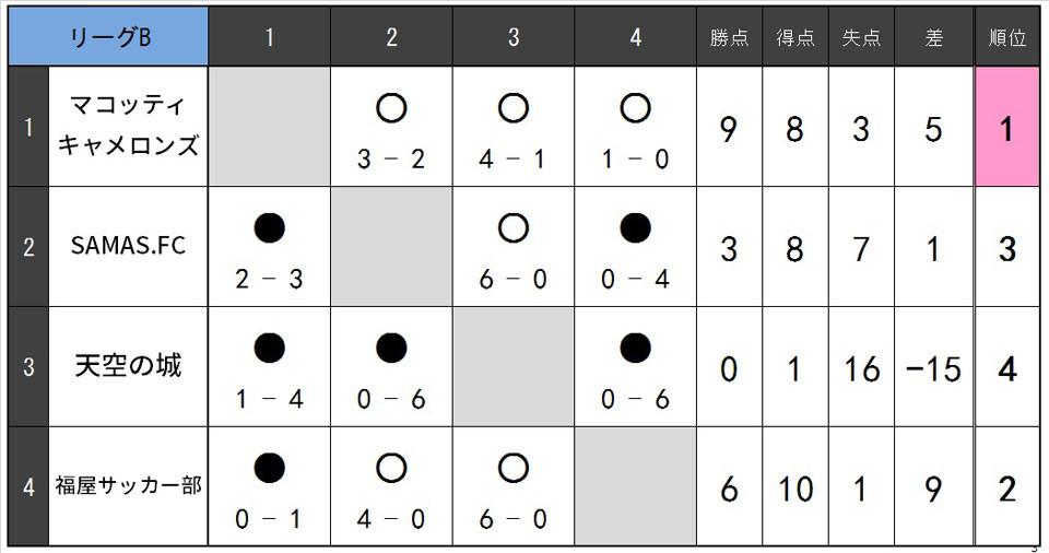 20.1.B.リーグB.jpg