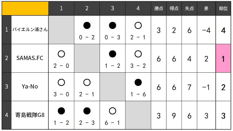 20.4.B.リーグ表.jpg
