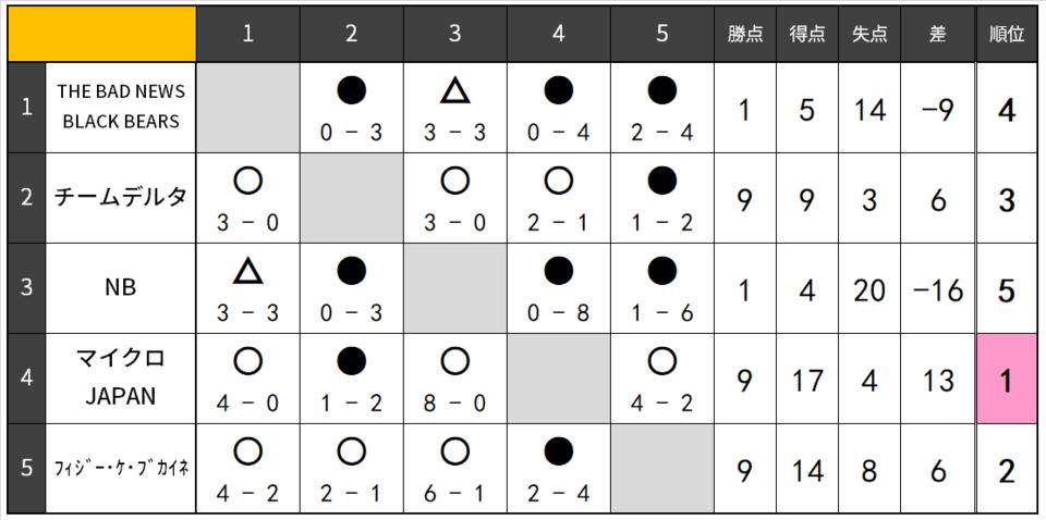 20.9B-リーグ表.png