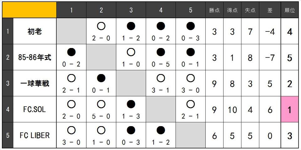 20.11.o35リーグ表.jpg