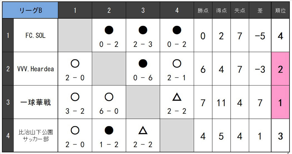 21.1.B.リーグB.jpg