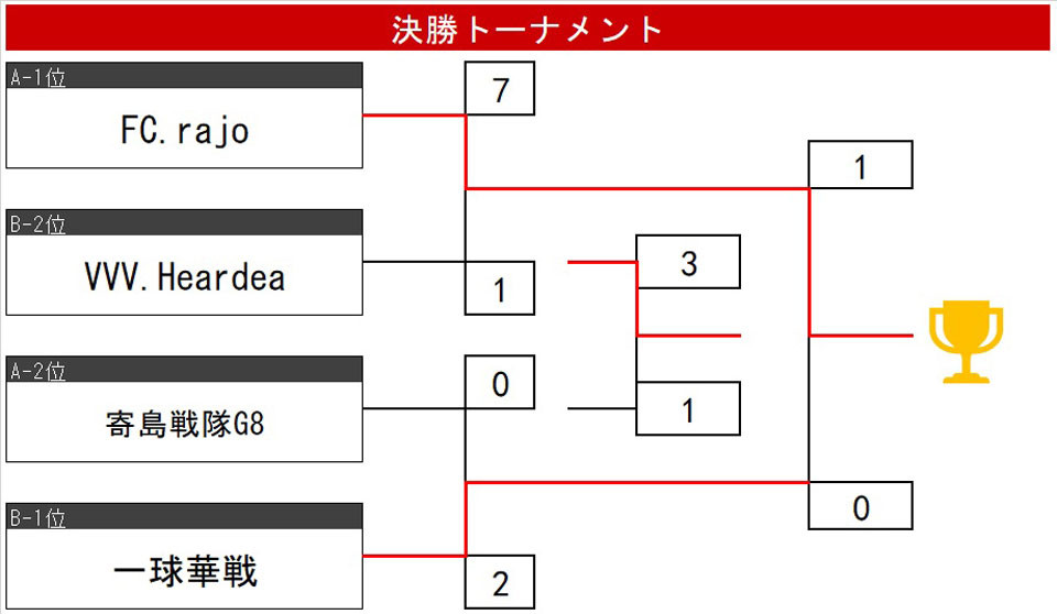 21.1.B決勝T.jpg