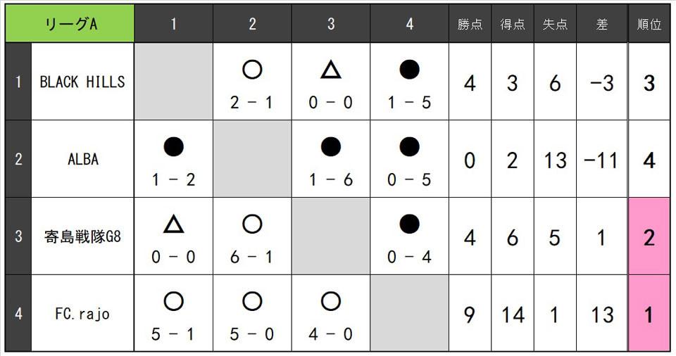 21.1.B.リーグA.jpg