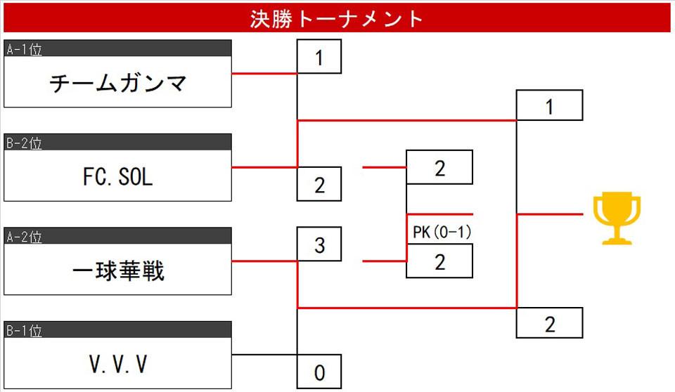 21.3.7.B.決勝T.jpg