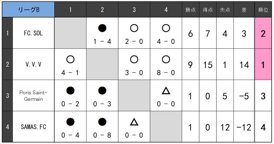 21.3.7.B.リーグB.jpg