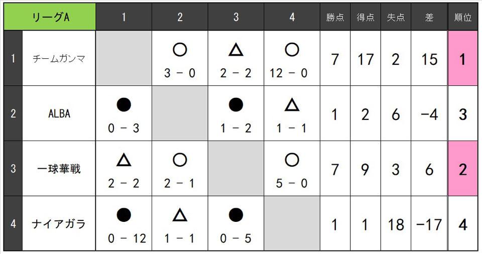 21.3.7.B.リーグA.jpg