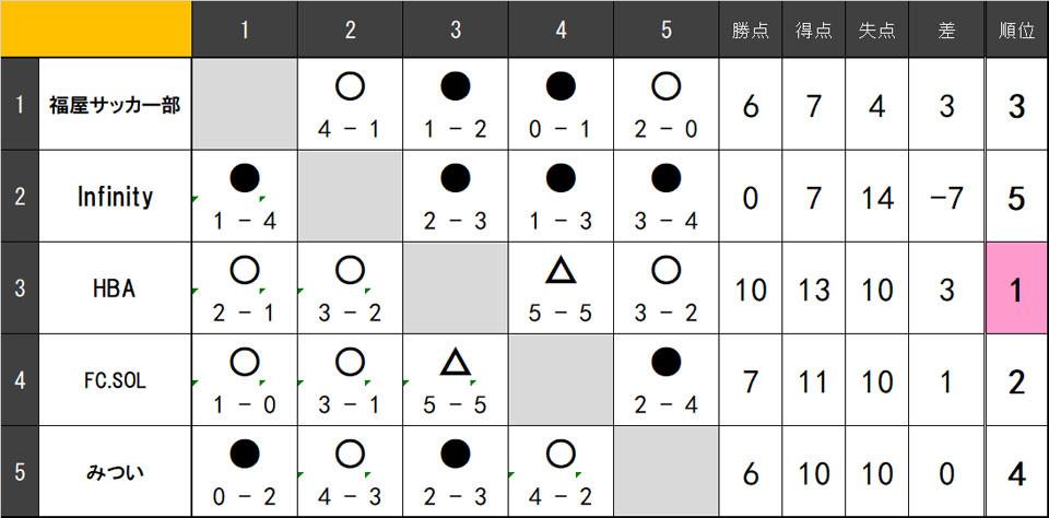 リーグ表B8.1.jpg
