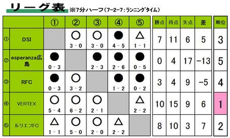 17.9.F.%E3%83%AA%E3%83%BC%E3%82%B0%E8%A1%A8.jpg